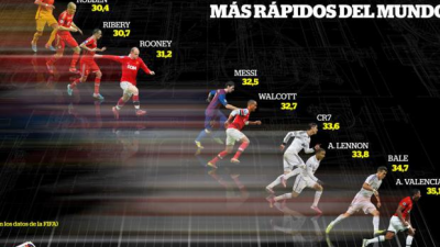 The fastest players in the world